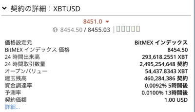 BitMEXレバレッジ・分離マージン